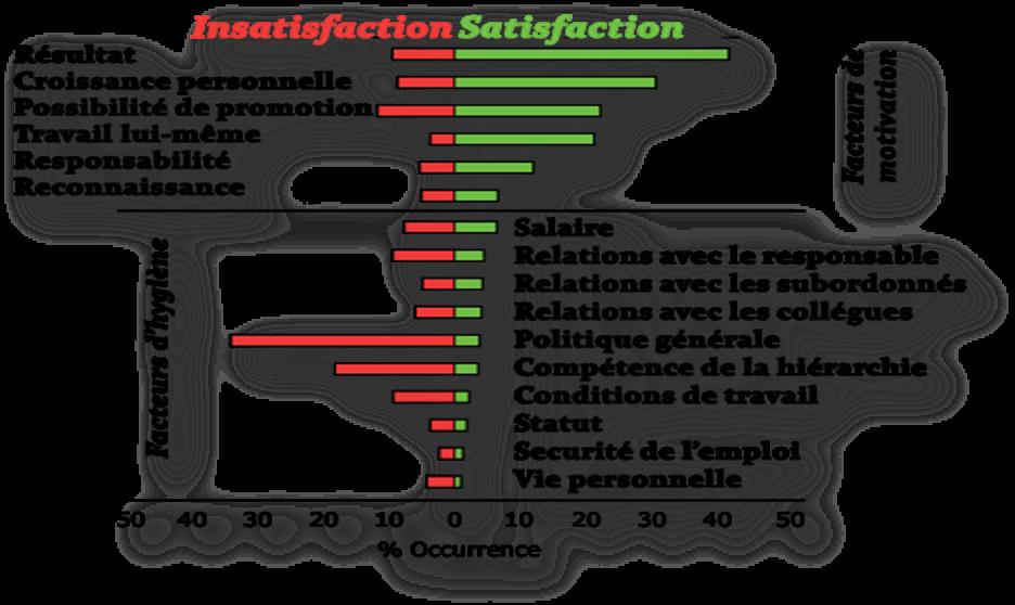On voit sur ce graphique que le salaire ne fait pas partie des facteurs de satisfaction (durables).