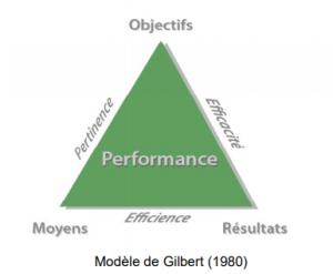 Performance, efficacité, efficience : quelle différence ? (Modèle de Gilbert) Source : https://creg.ac-versailles.fr/IMG/pdf/Management_de_la_performance_-_des_concepts_aux_outils.